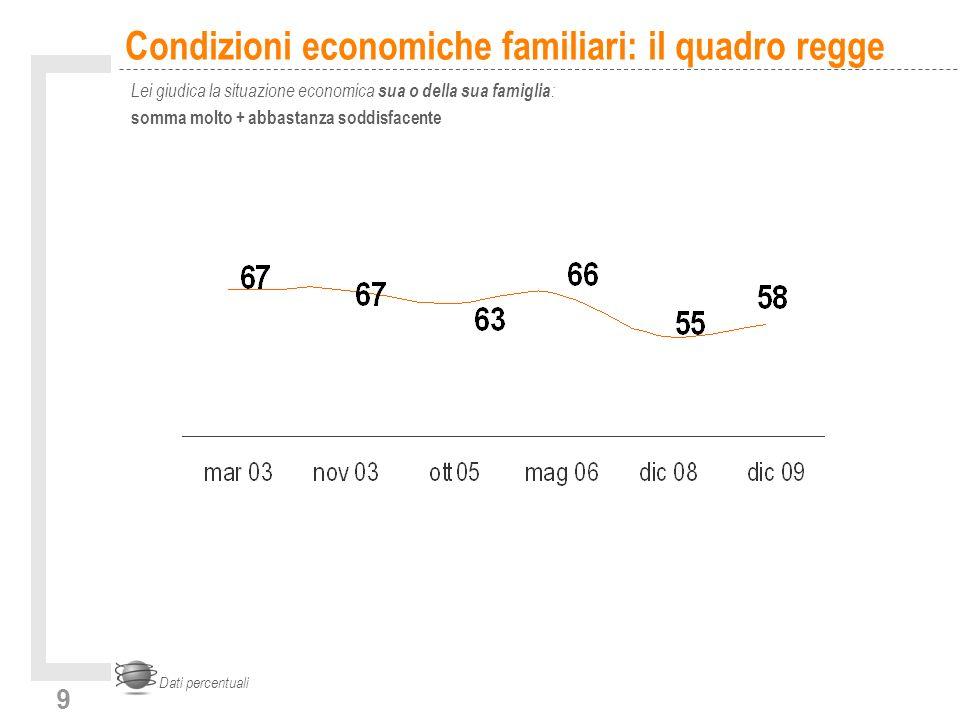 9 Condizioni economiche familiari: il quadro regge Lei giudica la situazione economica sua o della sua famiglia : somma molto + abbastanza soddisfacente Dati percentuali