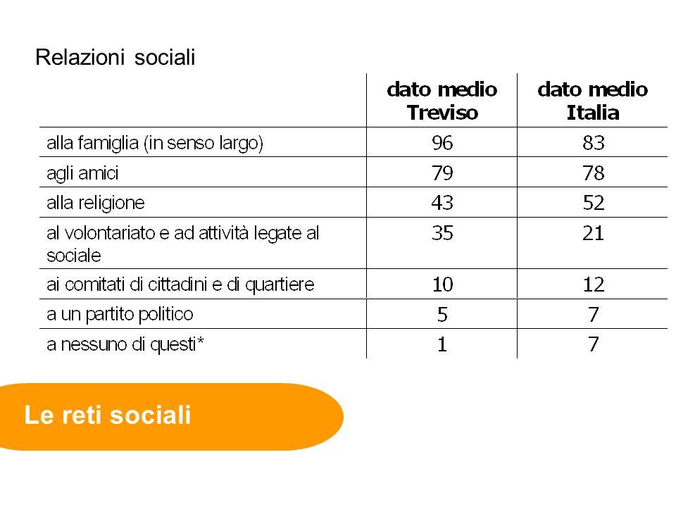 Le reti sociali Relazioni sociali