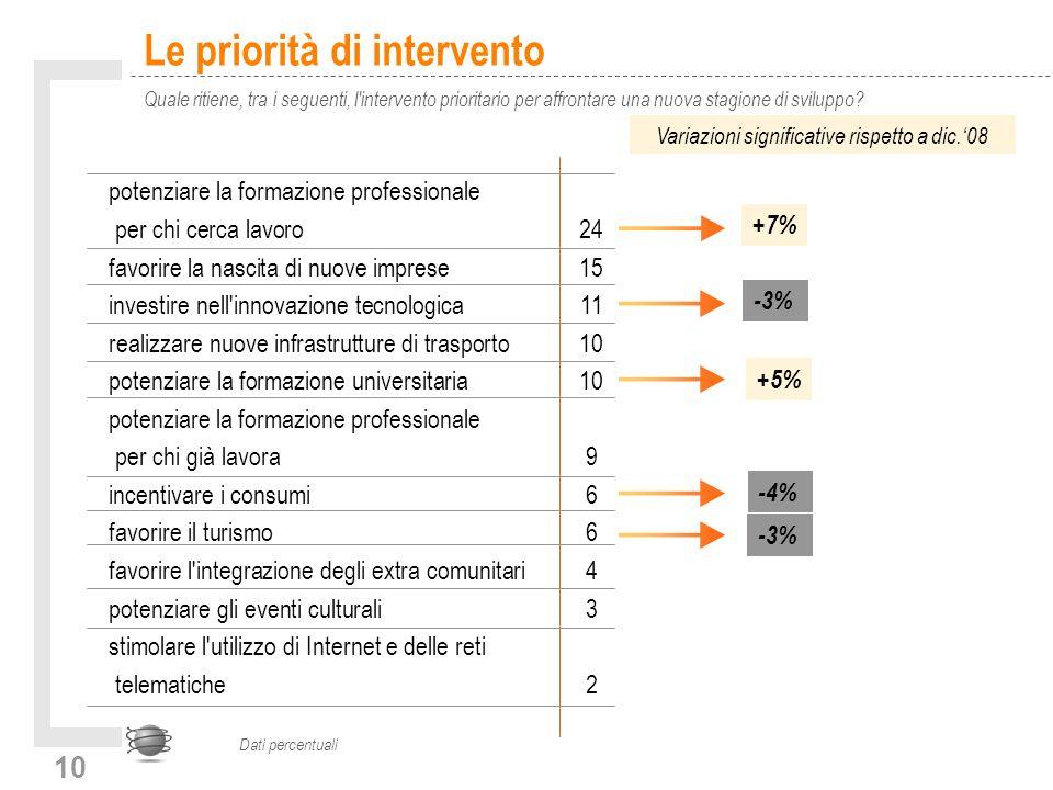 10 Le priorità di intervento Quale ritiene, tra i seguenti, l'intervento prioritario per affrontare una nuova stagione di sviluppo? Dati percentuali p