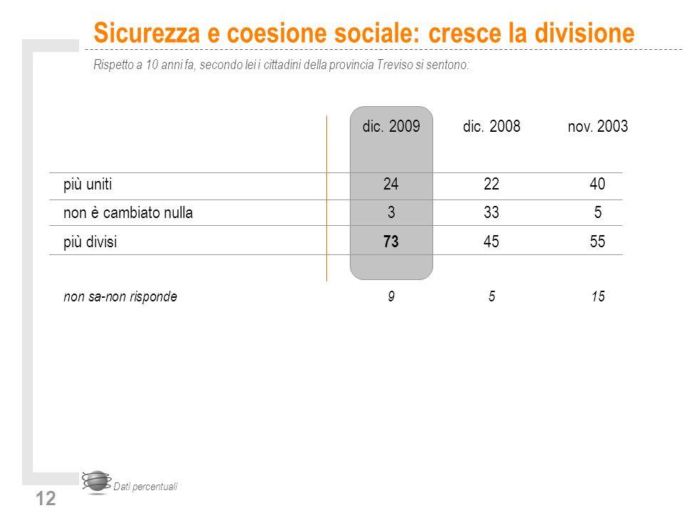 12 Sicurezza e coesione sociale: cresce la divisione Rispetto a 10 anni fa, secondo lei i cittadini della provincia Treviso si sentono: Dati percentua