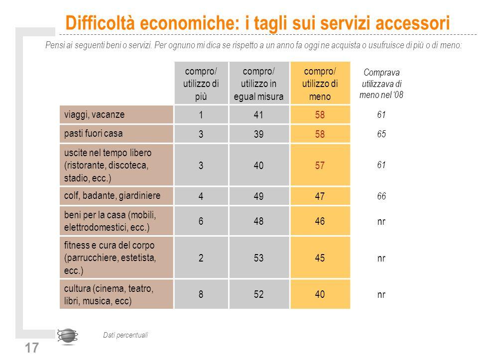 17 Difficoltà economiche: i tagli sui servizi accessori Pensi ai seguenti beni o servizi. Per ognuno mi dica se rispetto a un anno fa oggi ne acquista