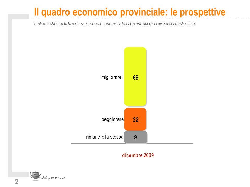 2 Il quadro economico provinciale: le prospettive E ritiene che nel futuro la situazione economica della provincia di Treviso sia destinata a: Dati percentuali 9 22 69 rimanere la stessa peggiorare migliorare dicembre 2009