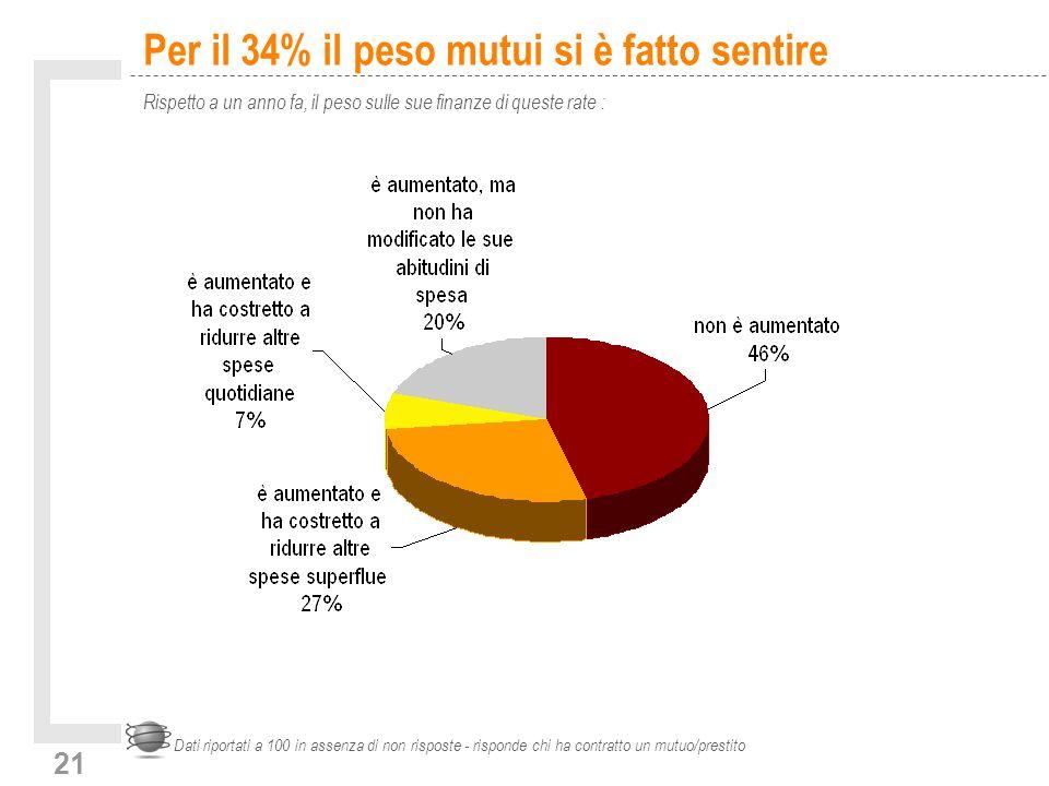 21 Per il 34% il peso mutui si è fatto sentire Rispetto a un anno fa, il peso sulle sue finanze di queste rate : Dati riportati a 100 in assenza di no