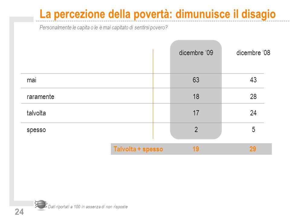 24 La percezione della povertà: dimunuisce il disagio Personalmente le capita o le è mai capitato di sentirsi povero? Dati riportati a 100 in assenza