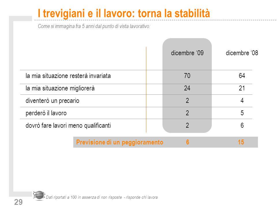 29 I trevigiani e il lavoro: torna la stabilità Come si immagina fra 5 anni dal punto di vista lavorativo: Dati riportati a 100 in assenza di non risp