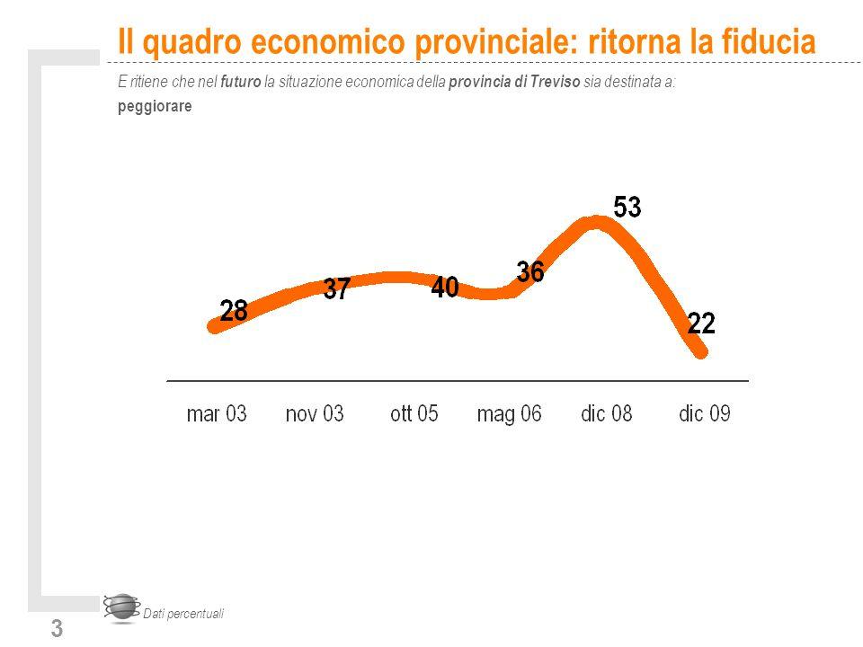 3 Il quadro economico provinciale: ritorna la fiducia E ritiene che nel futuro la situazione economica della provincia di Treviso sia destinata a: peggiorare Dati percentuali