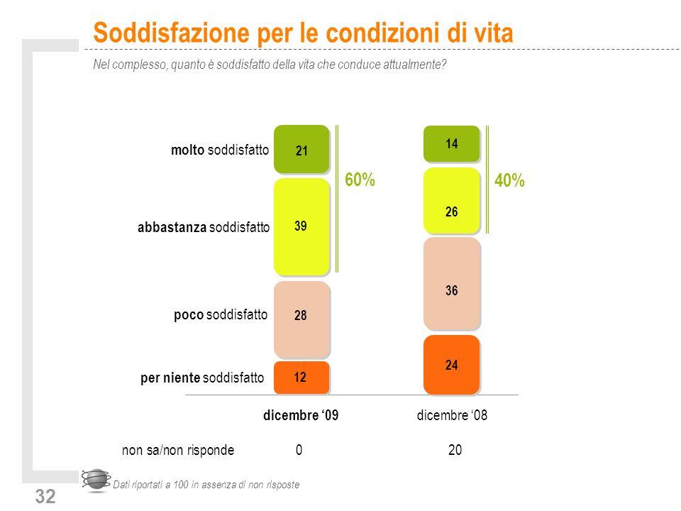32 Soddisfazione per le condizioni di vita Nel complesso, quanto è soddisfatto della vita che conduce attualmente? Dati riportati a 100 in assenza di