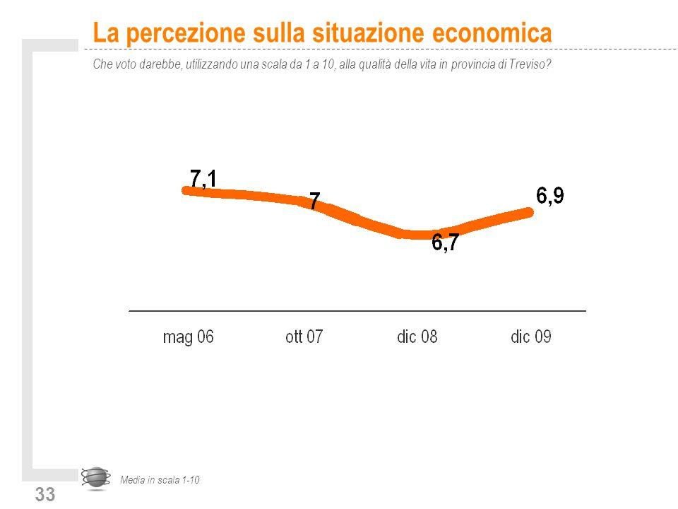 33 La percezione sulla situazione economica Che voto darebbe, utilizzando una scala da 1 a 10, alla qualità della vita in provincia di Treviso.