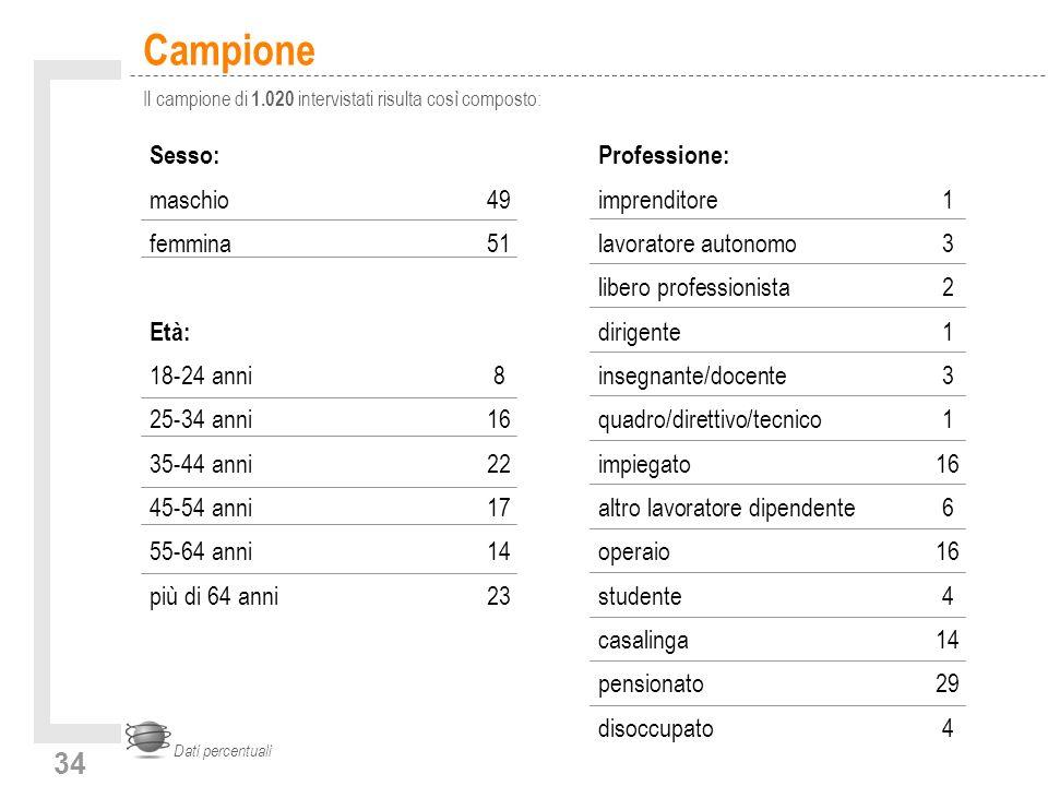 34 Campione Il campione di 1.020 intervistati risulta così composto: Dati percentuali Sesso: maschio49 femmina51 Età: 18-24 anni8 25-34 anni16 35-44 a
