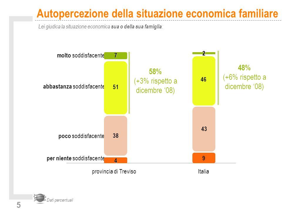5 Autopercezione della situazione economica familiare Lei giudica la situazione economica sua o della sua famiglia : Dati percentuali per niente soddi