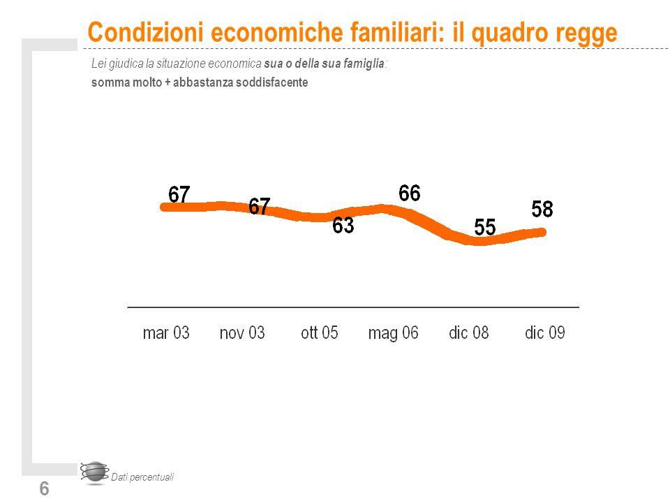 6 Condizioni economiche familiari: il quadro regge Lei giudica la situazione economica sua o della sua famiglia : somma molto + abbastanza soddisfacente Dati percentuali