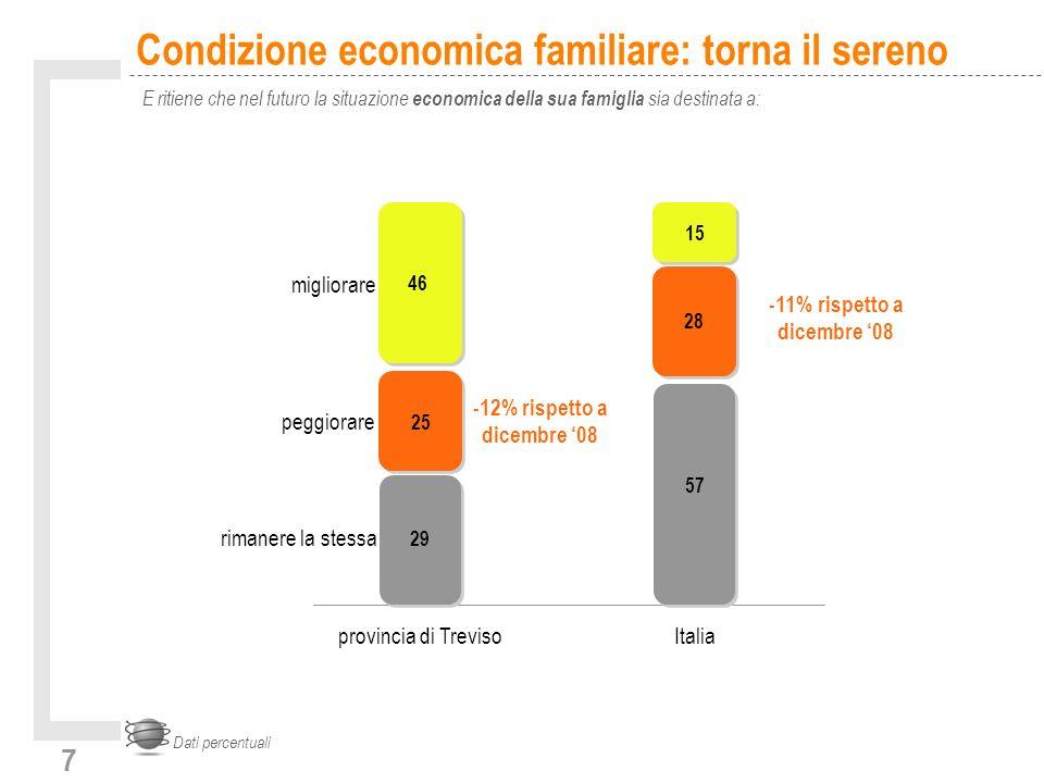 7 Condizione economica familiare: torna il sereno E ritiene che nel futuro la situazione economica della sua famiglia sia destinata a: Dati percentual