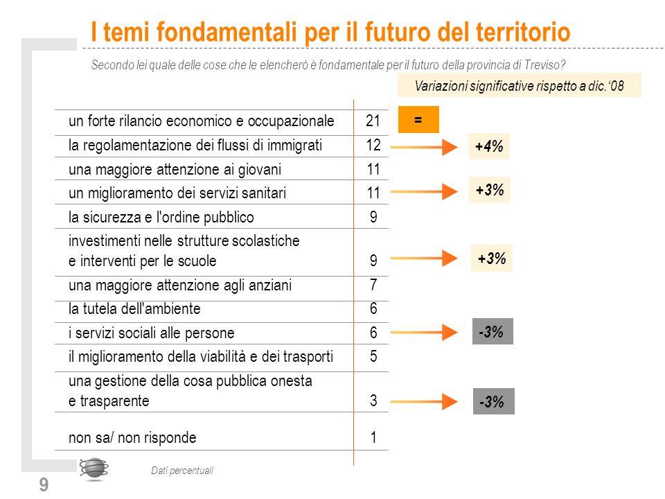 9 I temi fondamentali per il futuro del territorio Secondo lei quale delle cose che le elencherò è fondamentale per il futuro della provincia di Treviso.