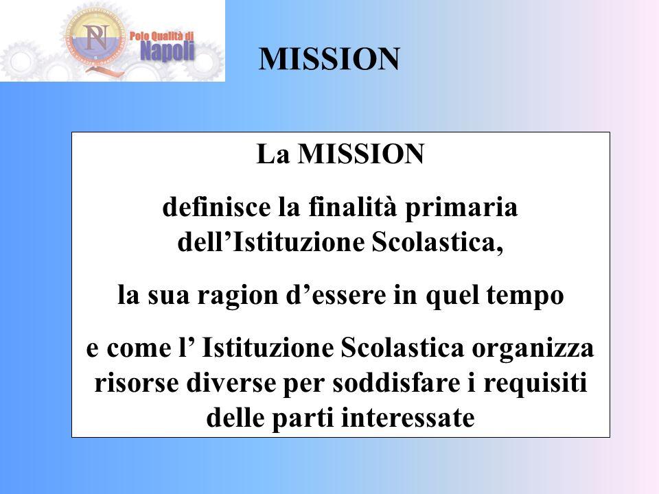 MISSION La MISSION definisce la finalità primaria dellIstituzione Scolastica, la sua ragion dessere in quel tempo e come l Istituzione Scolastica organizza risorse diverse per soddisfare i requisiti delle parti interessate
