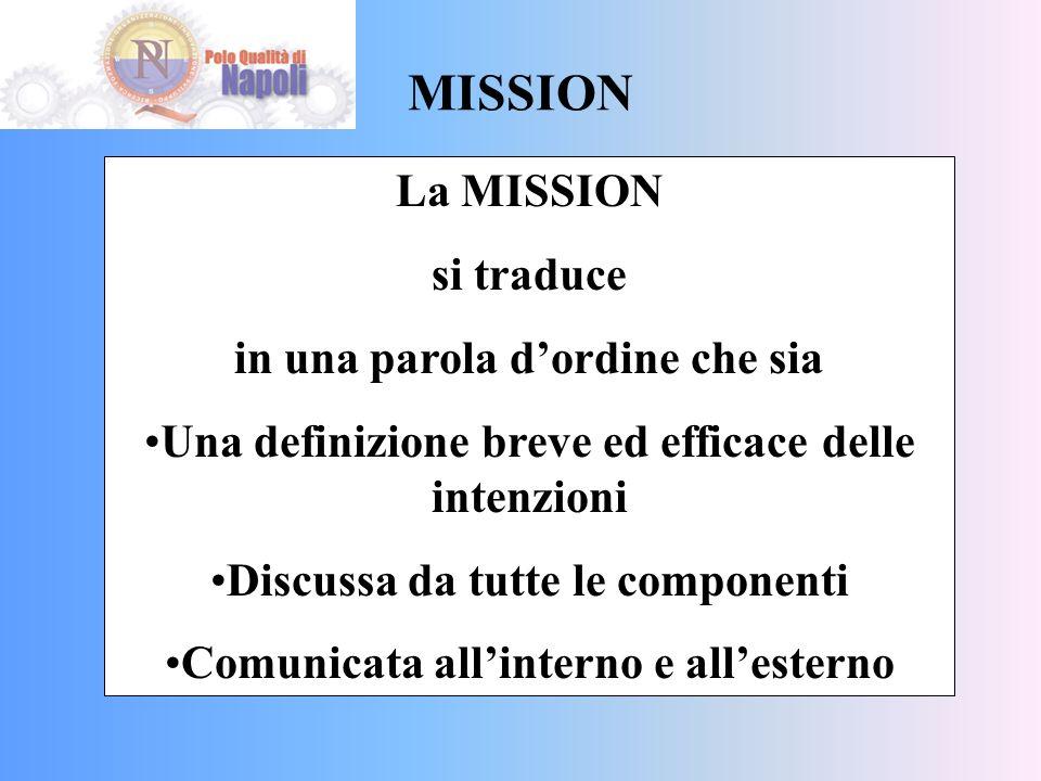 MISSION La MISSION si traduce in una parola dordine che sia Una definizione breve ed efficace delle intenzioni Discussa da tutte le componenti Comunicata allinterno e allesterno