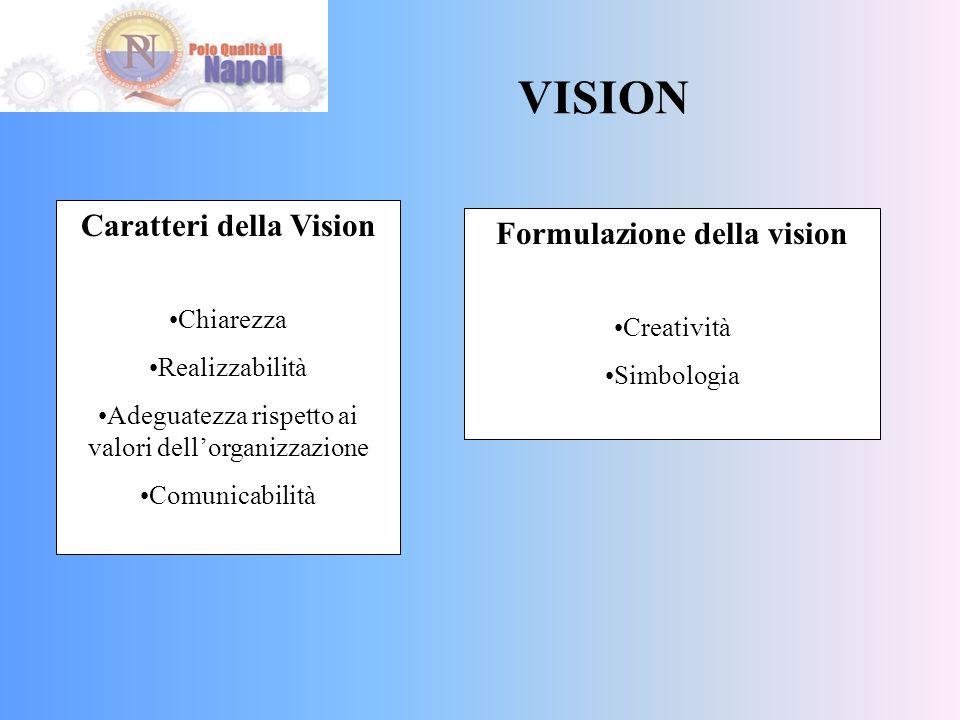 VISION Caratteri della Vision Chiarezza Realizzabilità Adeguatezza rispetto ai valori dellorganizzazione Comunicabilità Formulazione della vision Creatività Simbologia
