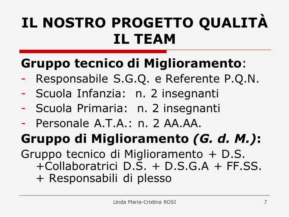 Linda Maria-Cristina ROSI7 IL NOSTRO PROGETTO QUALITÀ IL TEAM Gruppo tecnico di Miglioramento: -Responsabile S.G.Q.