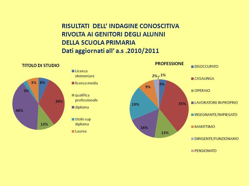 RISULTATI DELL INDAGINE CONOSCITIVA RIVOLTA AI GENITORI DEGLI ALUNNI DELLA SCUOLA PRIMARIA Dati aggiornati all a.s.2010/2011