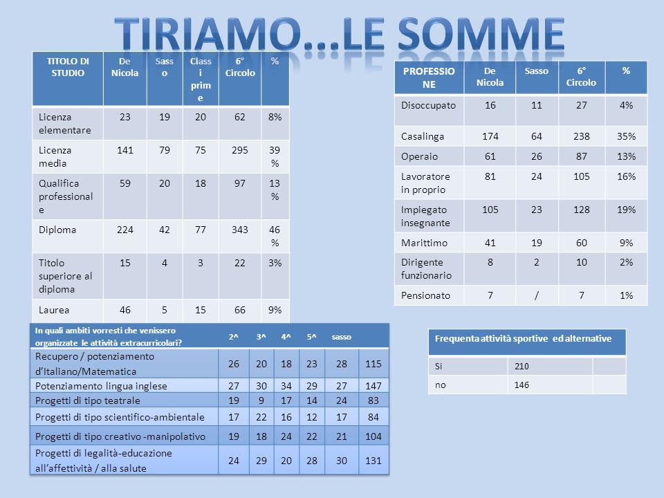 TITOLO DI STUDIO De Nicola Sass o Class i prim e 6° Circolo % Licenza elementare 231920628% Licenza media 141797529539 % Qualifica professional e 5920189713 % Diploma224427734346 % Titolo superiore al diploma 1543223% Laurea46515669% PROFESSIO NE De Nicola Sasso6° Circolo % Disoccupato1611274% Casalinga1746423835% Operaio61268713% Lavoratore in proprio 812410516% Impiegato insegnante 1052312819% Marittimo4119609% Dirigente funzionario 82102% Pensionato7/71% Frequenta attività sportive ed alternative Si210 no146