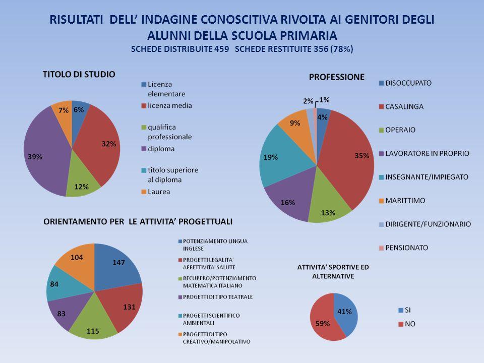 RISULTATI DELL INDAGINE CONOSCITIVA RIVOLTA AI GENITORI DEGLI ALUNNI DELLA SCUOLA PRIMARIA SCHEDE DISTRIBUITE 459 SCHEDE RESTITUITE 356 (78%)