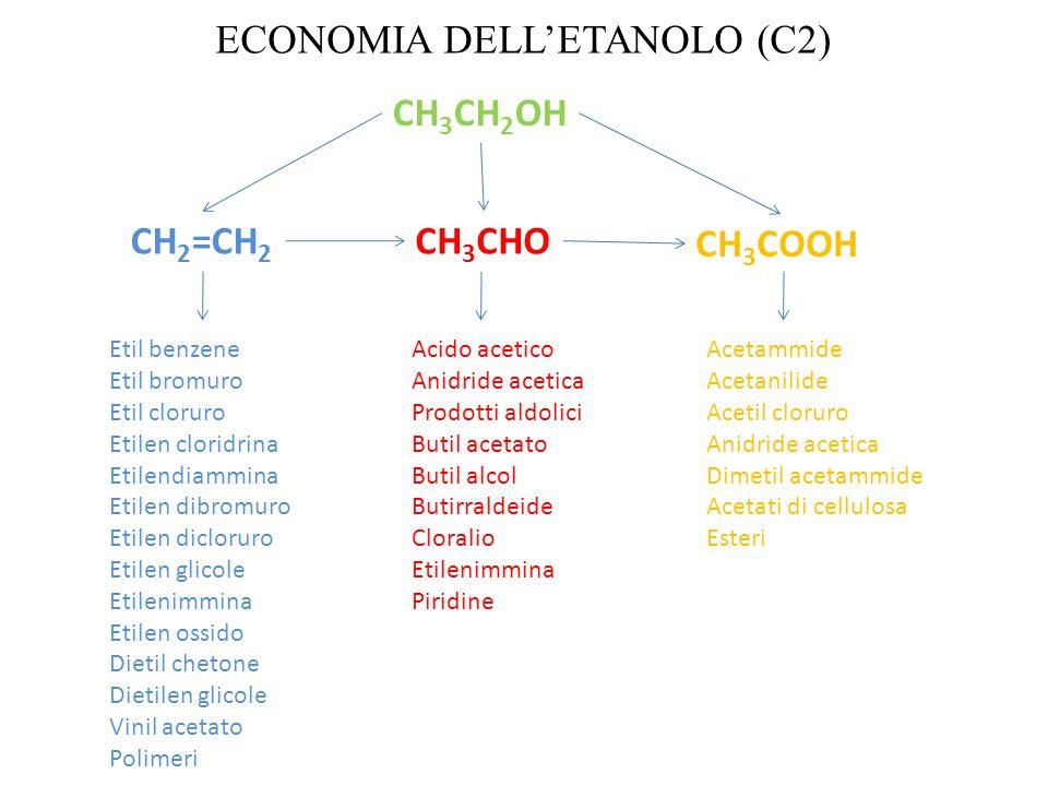 ECONOMIA DELLETANOLO (C2) CH 2 =CH 2 CH 3 CH 2 OH CH 3 CHO CH 3 COOH Etil benzene Etil bromuro Etil cloruro Etilen cloridrina Etilendiammina Etilen di