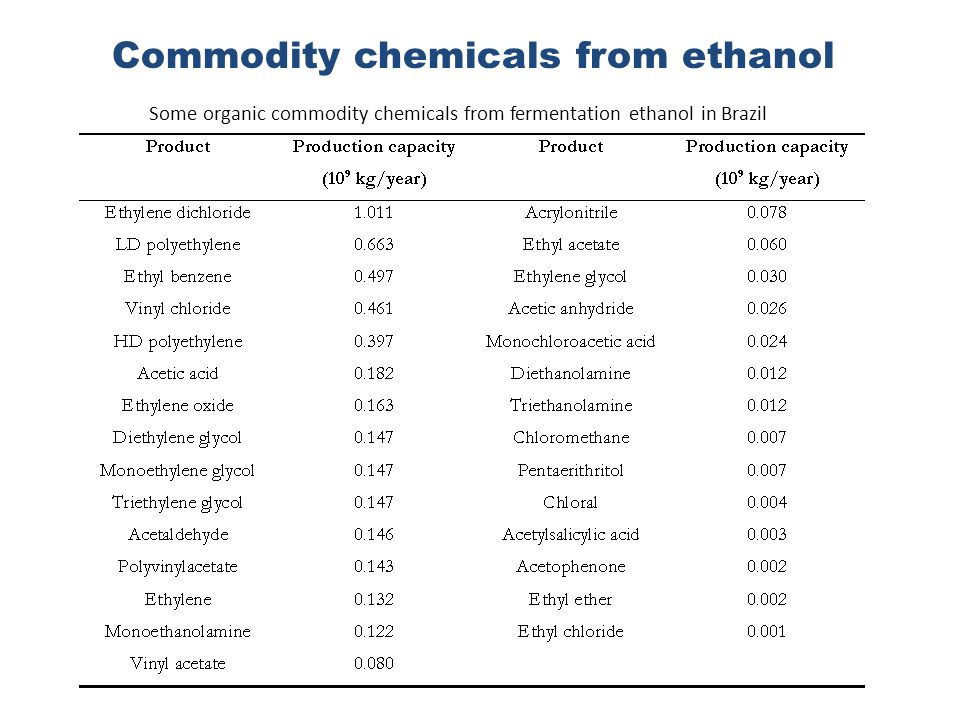 Commodity chemicals from ethanol Some organic commodity chemicals from fermentation ethanol in Brazil
