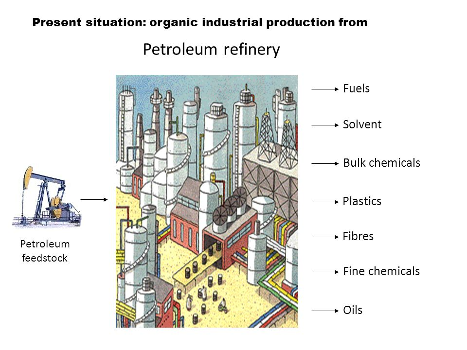 Petroleum feedstock Fuels Solvent Bulk chemicals Plastics Fibres Fine chemicals Oils Petroleum refinery Present situation: organic industrial production from
