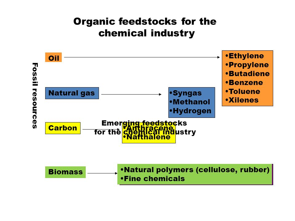 Organic feedstocks for the chemical industry Oil Natural gas Carbon Biomass Ethylene Propylene Butadiene Benzene Toluene Xilenes Syngas Methanol Hydrogen Anthracene Nafthalene Fossil resources Natural polymers (cellulose, rubber) Fine chemicals Emerging feedstocks for the chemical industry