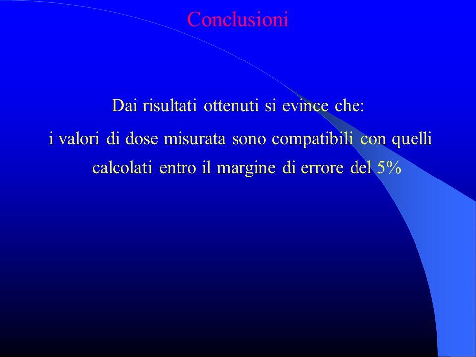 Conclusioni Dai risultati ottenuti si evince che: i valori di dose misurata sono compatibili con quelli calcolati entro il margine di errore del 5%