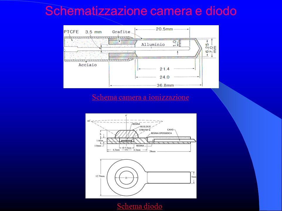 Schematizzazione camera e diodo Schema camera a ionizzazione Schema diodo