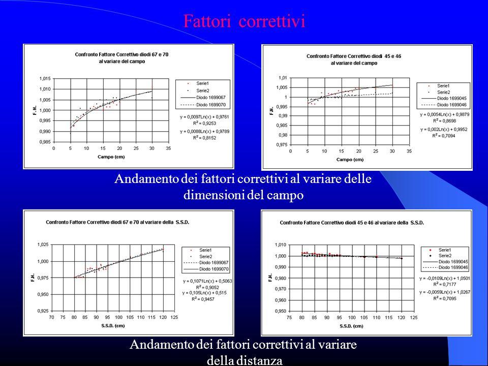 Fattori correttivi Andamento dei fattori correttivi al variare delle dimensioni del campo Andamento dei fattori correttivi al variare della distanza