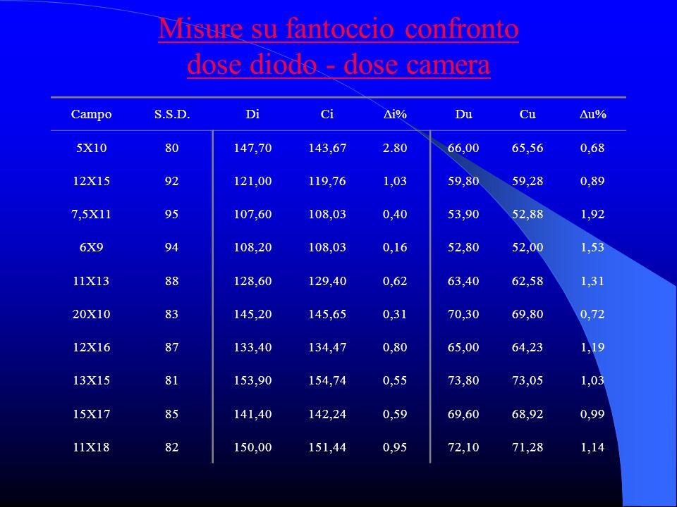Misure su fantoccio confronto dose diodo - dose camera CampoS.S.D.DiCiΔi%DuCuΔu% 5X1080147,70143,672.8066,0065,560,68 12X1592121,00119,761,0359,8059,280,89 7,5X1195107,60108,030,4053,9052,881,92 6X994108,20108,030,1652,8052,001,53 11X1388128,60129,400,6263,4062,581,31 20X1083145,20145,650,3170,3069,800,72 12X1687133,40134,470,8065,0064,231,19 13X1581153,90154,740,5573,8073,051,03 15X1785141,40142,240,5969,6068,920,99 11X1882150,00151,440,9572,1071,281,14