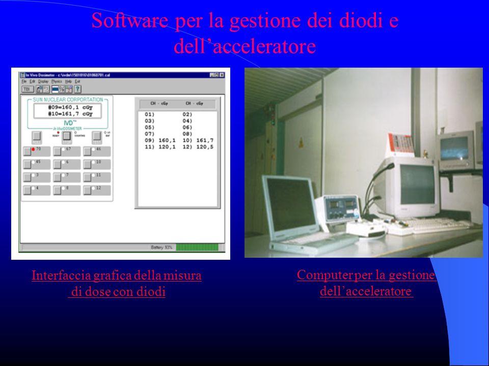 Software per la gestione dei diodi e dellacceleratore Interfaccia grafica della misura di dose con diodi Computer per la gestione dellacceleratore