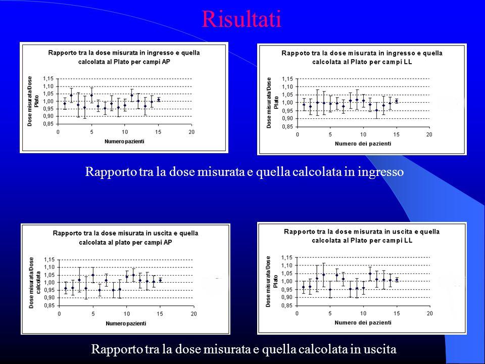 Risultati Rapporto tra la dose misurata e quella calcolata in uscita Rapporto tra la dose misurata e quella calcolata in ingresso