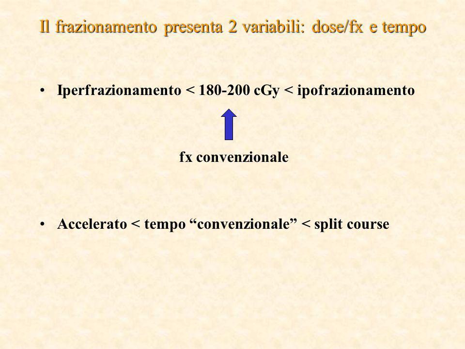 Il frazionamento presenta 2 variabili: dose/fx e tempo Iperfrazionamento < 180-200 cGy < ipofrazionamento fx convenzionale Accelerato < tempo convenzi