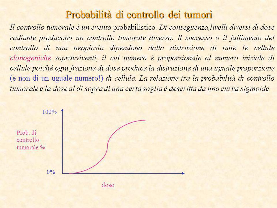 Probabilità di controllo dei tumori Il controllo tumorale è un evento probabilistico. Di conseguenza,livelli diversi di dose radiante producono un con