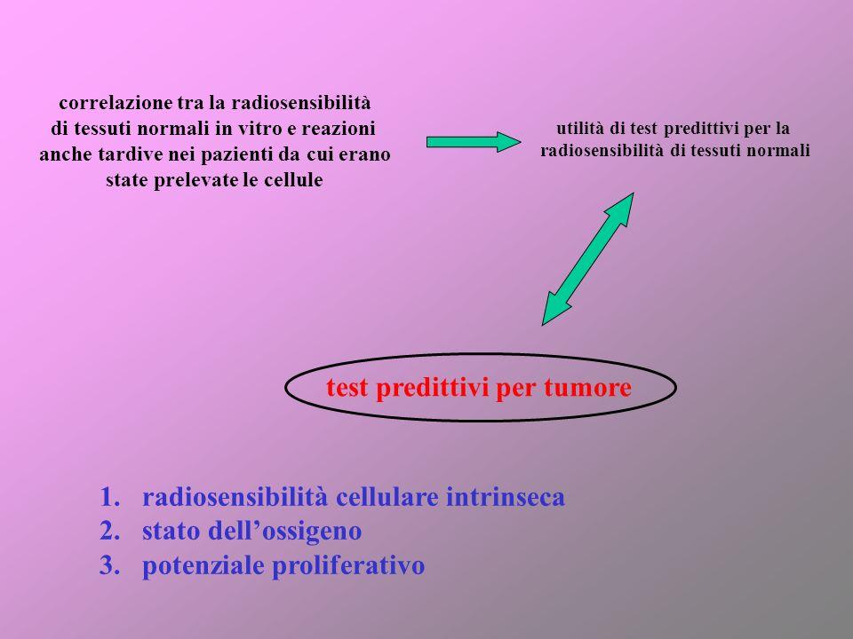 correlazione tra la radiosensibilità di tessuti normali in vitro e reazioni anche tardive nei pazienti da cui erano state prelevate le cellule utilità