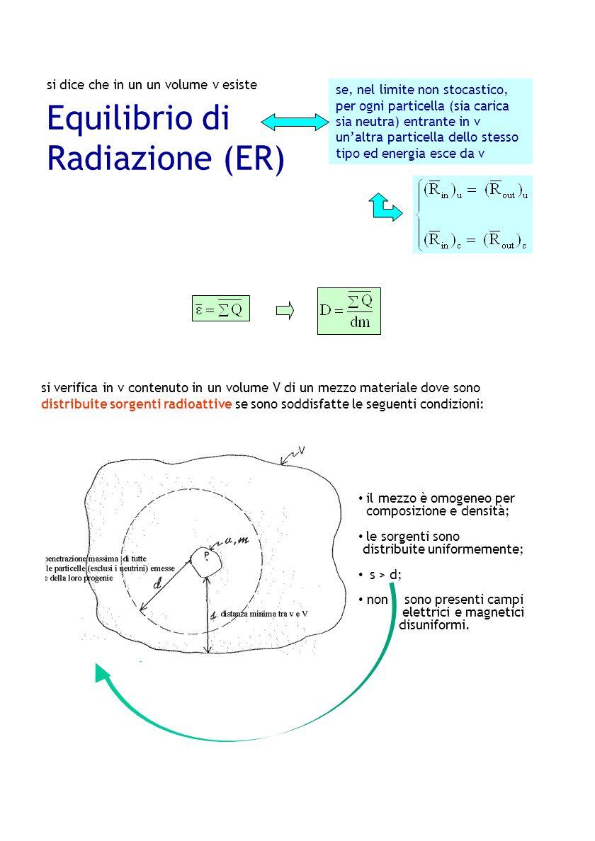 si dice che in un un volume v esiste Equilibrio di Radiazione (ER) se, nel limite non stocastico, per ogni particella (sia carica sia neutra) entrante
