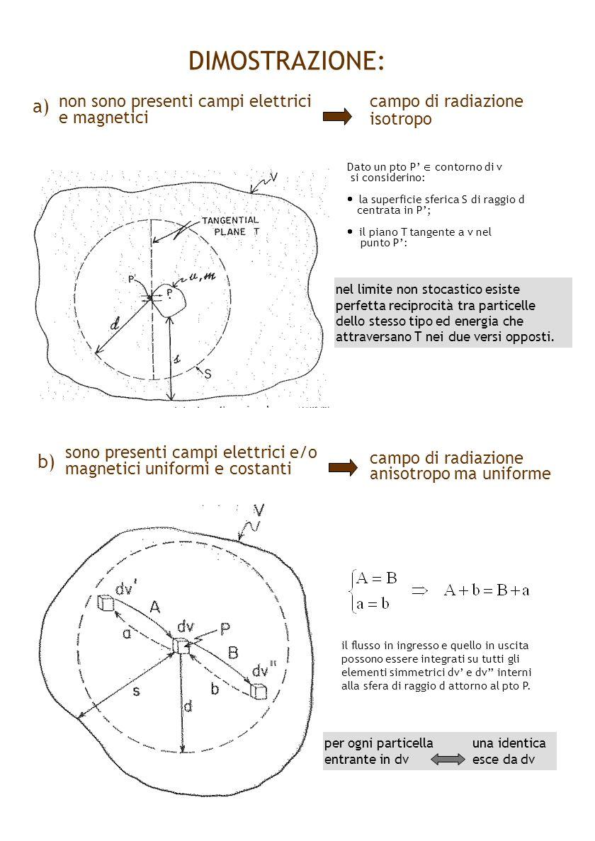 DIMOSTRAZIONE: non sono presenti campi elettrici e magnetici campo di radiazione isotropo sono presenti campi elettrici e/o magnetici uniformi e costa