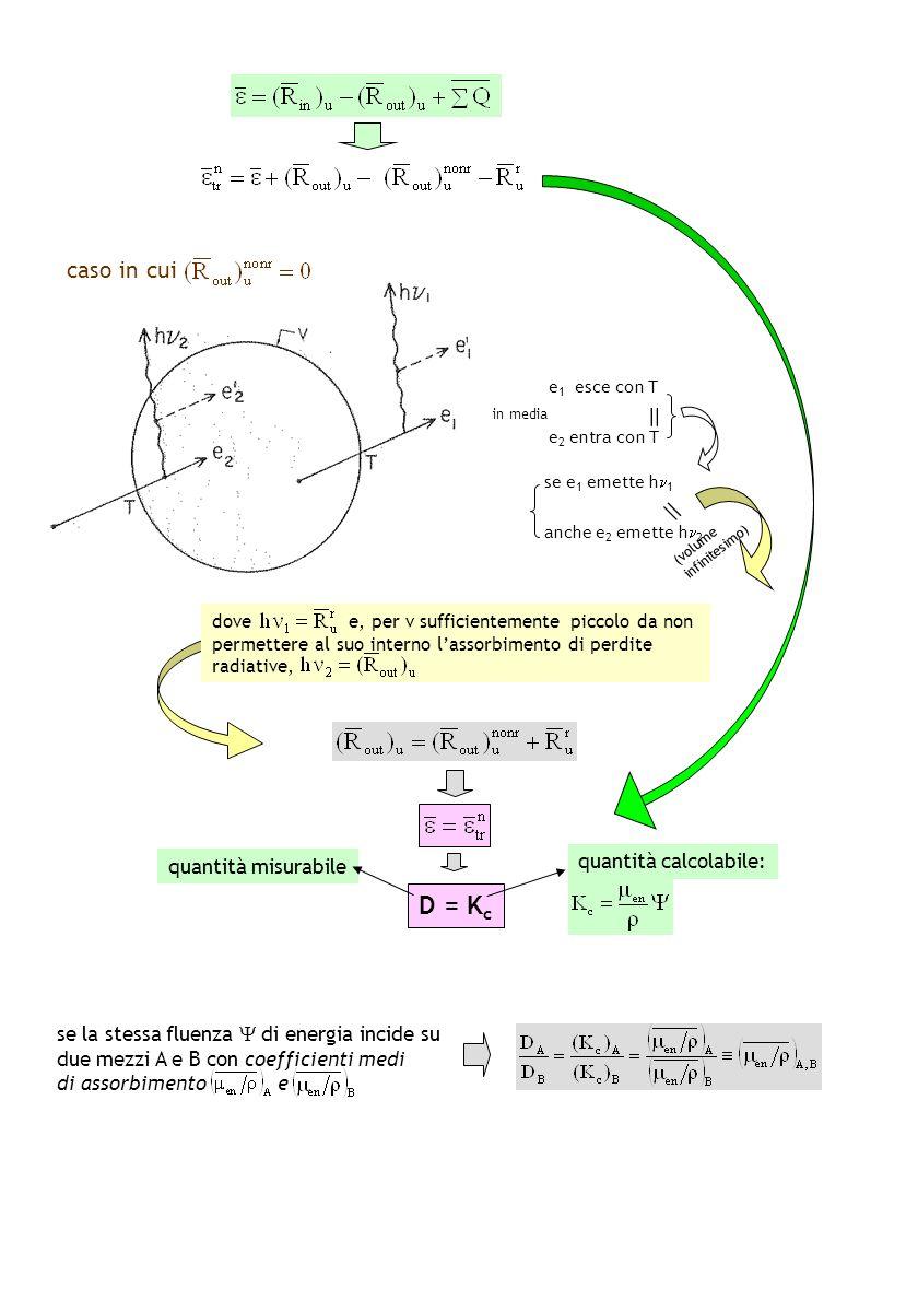 in media e 1 esce con T e 2 entra con T = dove e, per v sufficientemente piccolo da non permettere al suo interno lassorbimento di perdite radiative,