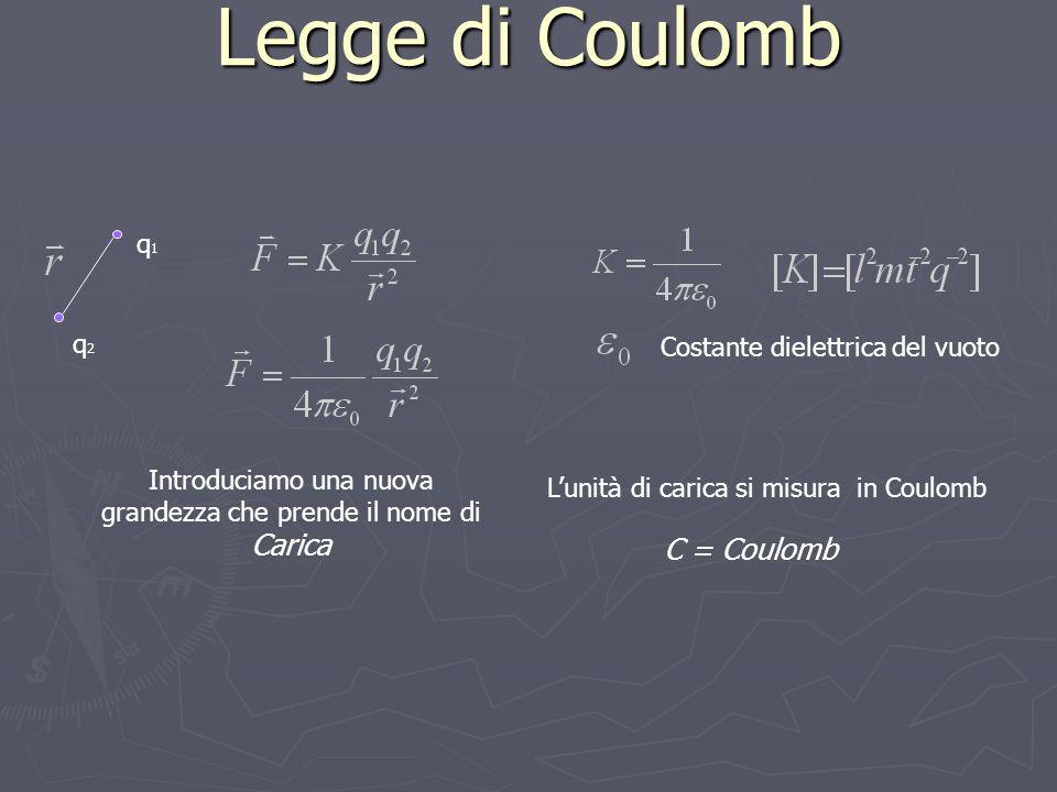 Legge di Coulomb Introduciamo una nuova grandezza che prende il nome di Carica C = Coulomb q1q1 q2q2 Lunità di carica si misura in Coulomb Costante dielettrica del vuoto
