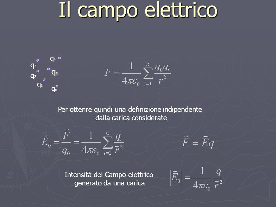 Il campo elettrico q1q1 qnqn q4q4 q3q3 q2q2 qoqo Intensità del Campo elettrico generato da una carica Per ottenre quindi una definizione indipendente dalla carica considerate