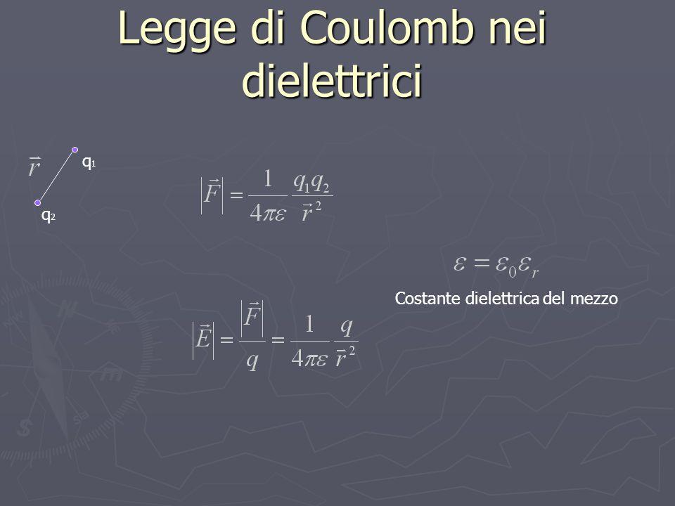 Legge di Coulomb nei dielettrici q1q1 q2q2 Costante dielettrica del mezzo