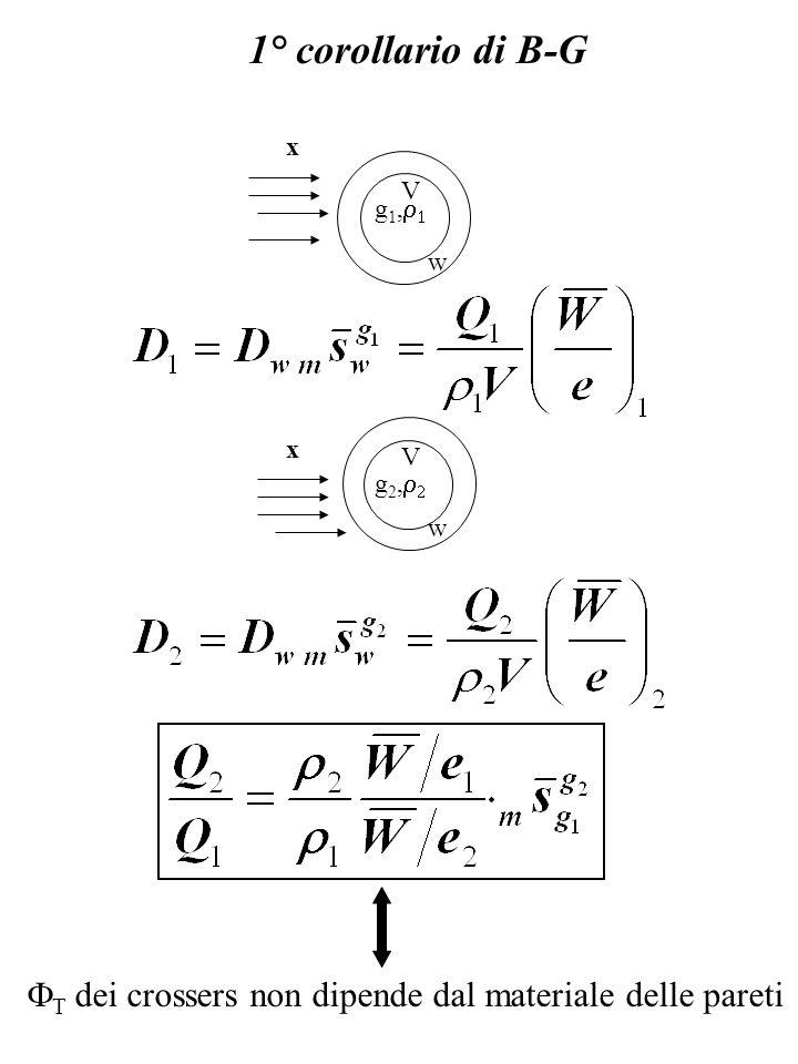 1° corollario di B-G w dei crossers non dipende dal materiale delle pareti V x g 1, w V x g 2,