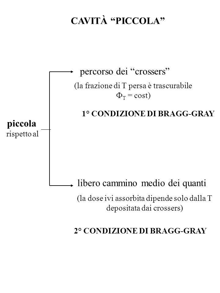 CAVITÀ PICCOLA percorso dei crossers 1° CONDIZIONE DI BRAGG-GRAY libero cammino medio dei quanti 2° CONDIZIONE DI BRAGG-GRAY (la dose ivi assorbita di