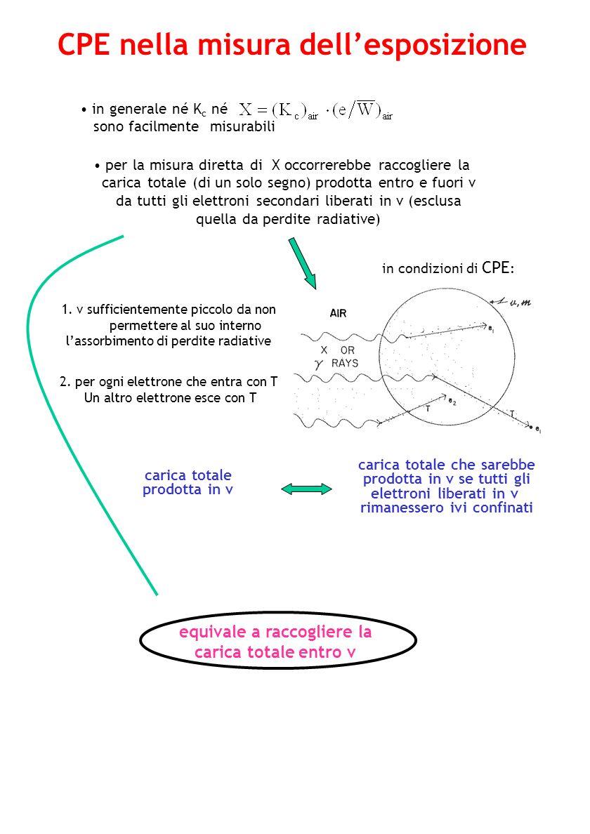 Condizione di CPE non verificata in un campo di radiazioni indirettamente ionizzanti CPE Relazione tra dose assorbita ed esposizione 1.inomogeneità della composizione atomica 2.inomogeneità della densità 3.campo di radiazione indirett.