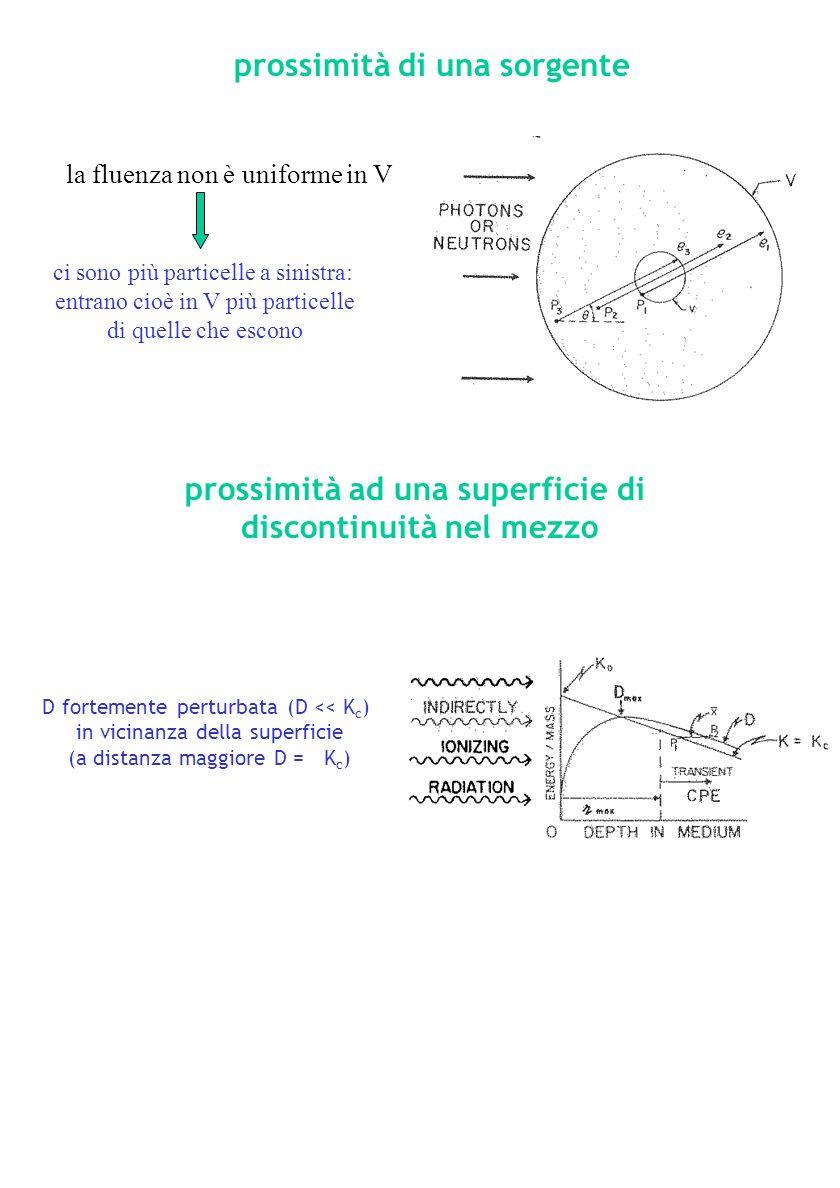 prossimità ad una superficie di discontinuità nel mezzo D fortemente perturbata (D << K c ) in vicinanza della superficie (a distanza maggiore D = K c