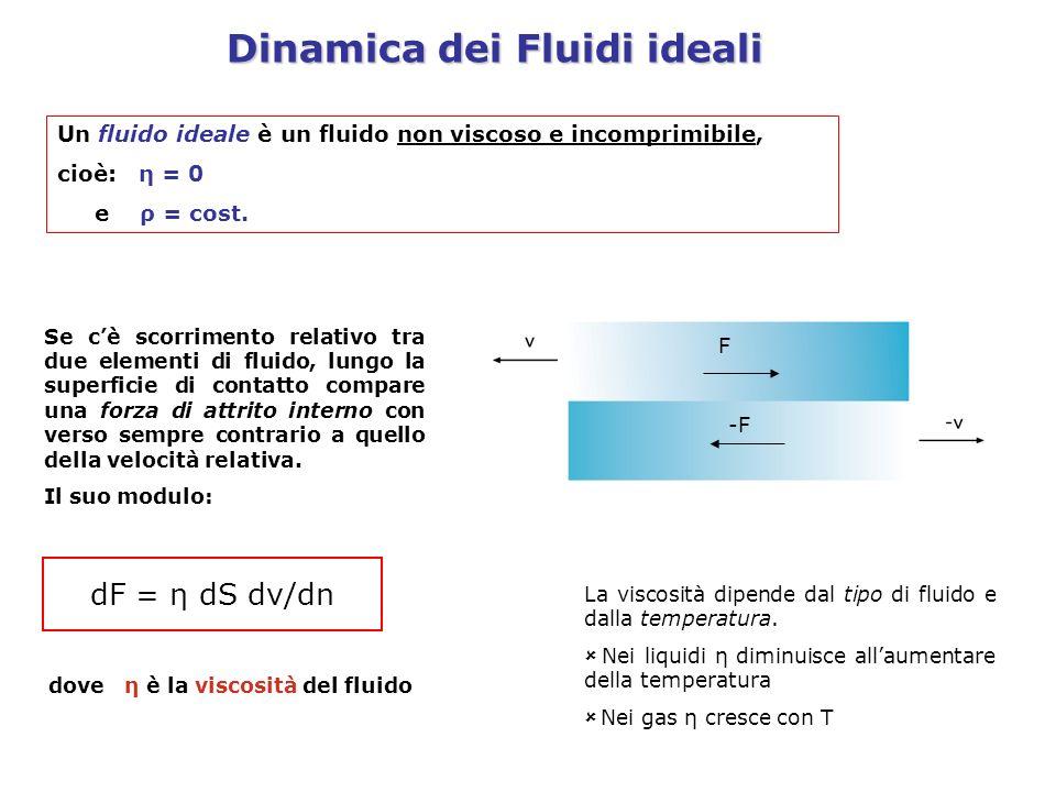 Dinamica dei Fluidi ideali Un fluido ideale è un fluido non viscoso e incomprimibile, cioè: η = 0 e ρ = cost. Se cè scorrimento relativo tra due eleme