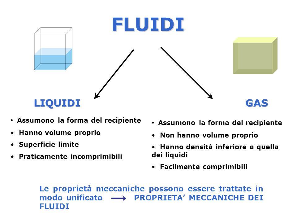 FLUIDI LIQUIDI GAS Assumono la forma del recipiente Hanno volume proprio Superficie limite Praticamente incomprimibili Assumono la forma del recipient