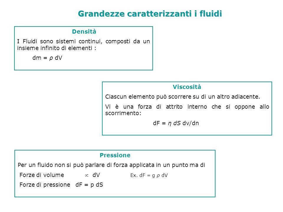 Equazioni della statica dei Fluidi &&&& Se la forza di volume è conservativa f = - Grad E p,m dove E p,m = energia potenziale per unità di massa dalla & Grad p = ρ f Grad p = - ρ Grad E p,m Fluido in quiete tutti gli elementi hanno velocità nulla in un sistema di riferimento inerziale: F p + F v = 0 ed è nulla anche la somma delle componenti lungo un qualsiasi asse Le superfici equipotenziali coincidono con le superfici isobariche: in ogni punto di una tale superficie la pressione ha lo stesso valore.